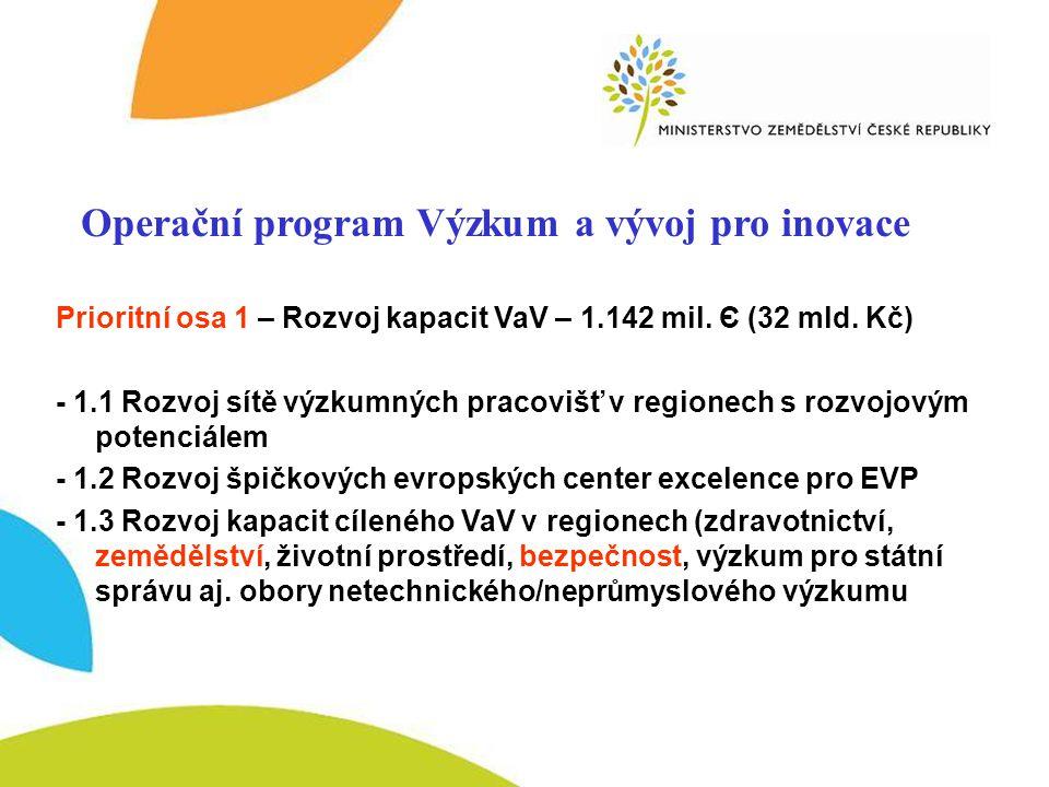OP VaVpI –osa 1 Operační program Výzkum a vývoj pro inovace Prioritní osa 1 – Rozvoj kapacit VaV – 1.142 mil.