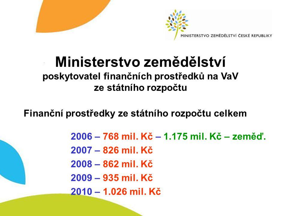 MZe – poskytovatel finančních prostředků na VaV - SR Ministerstvo zemědělství poskytovatel finančních prostředků na VaV ze státního rozpočtu Finanční prostředky ze státního rozpočtu celkem 2006 – 768 mil.