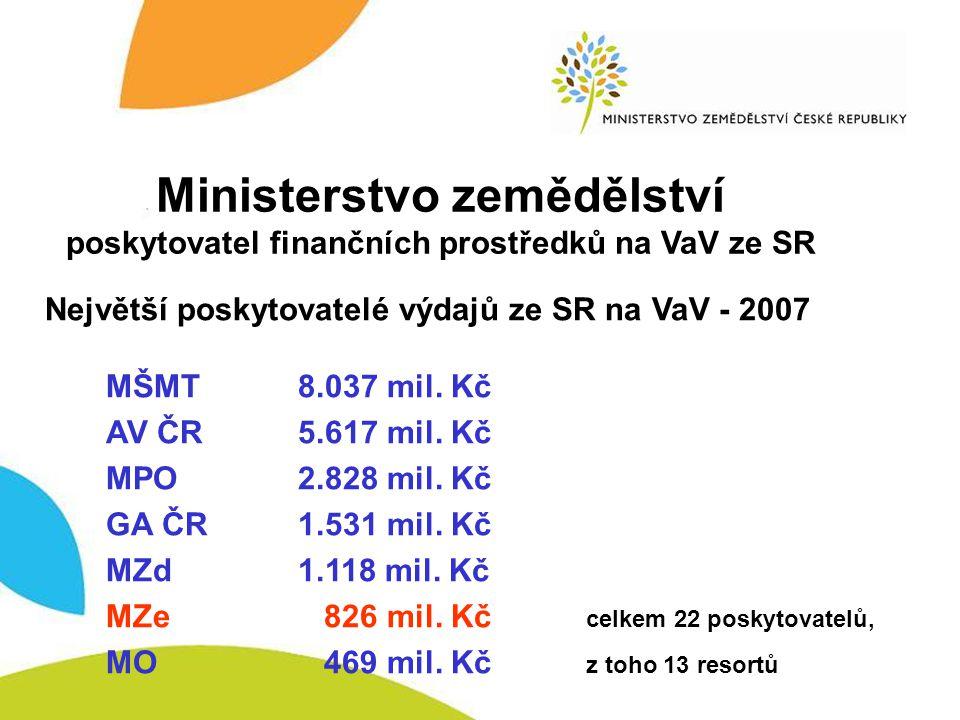 Účelová podpora Ministerstvo zemědělství poskytovatel finančních prostředků na VaV ze státního rozpočtu Účelová podpora ze státního rozpočtu 2007 – 348,9 mil.