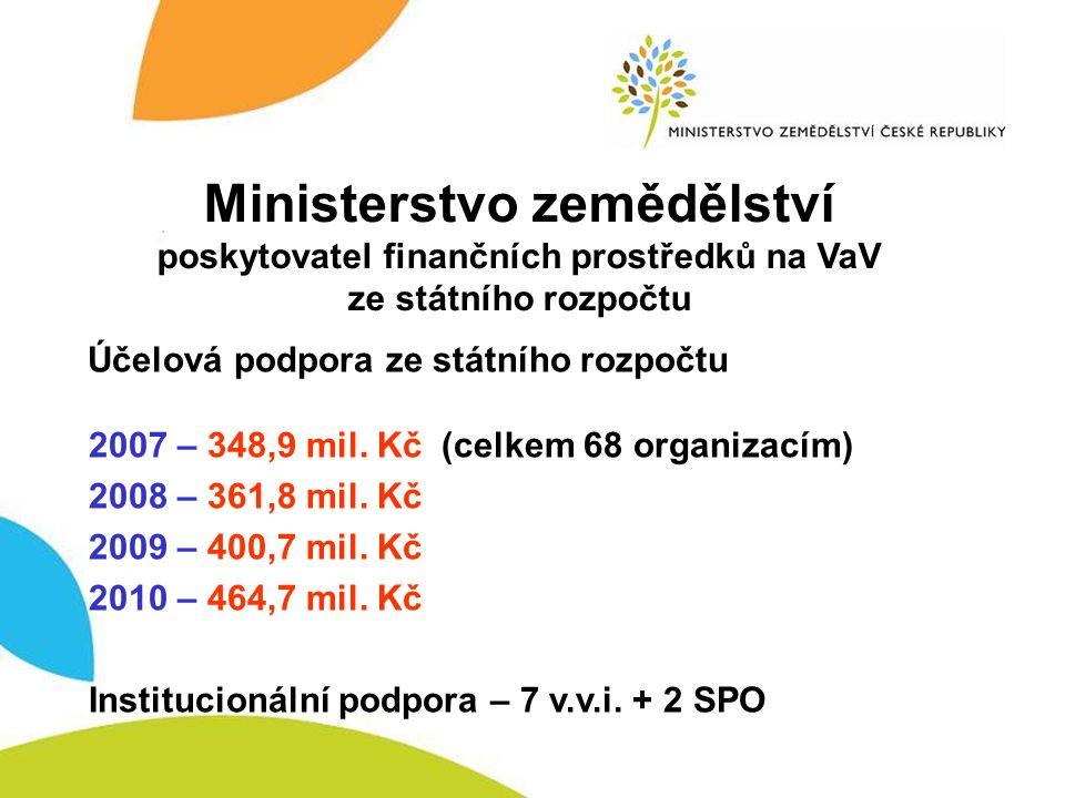 Výzkumné programy Ministerstvo zemědělství poskytovatel finančních prostředků na VaV ze státního rozpočtu – účelová podpora 2007 - Program výzkumu MZe 2003-2007 - 75 projektů - Národní program výzkumu (I) 2004-2009 - 105 projektů - Výzkumný program MZe 2005-2009 - 35 projektů = 215 projektů - Program výzkumu v agrárním sektoru 2007-2012 (47,9 mil.