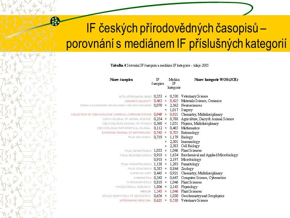 IF českých přírodovědných časopisů – porovnání s mediánem IF příslušných kategorií