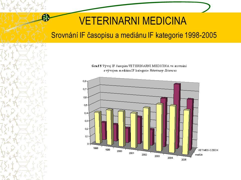 VETERINARNI MEDICINA Srovnání IF časopisu a mediánu IF kategorie 1998-2005