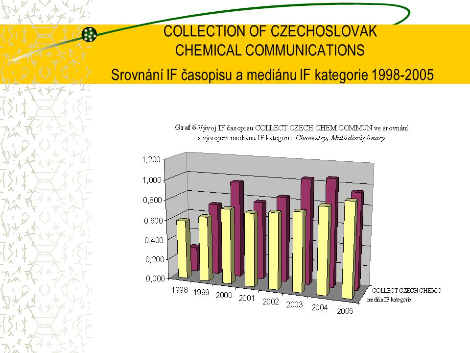 COLLECTION OF CZECHOSLOVAK CHEMICAL COMMUNICATIONS Srovnání IF časopisu a mediánu IF kategorie 1998-2005