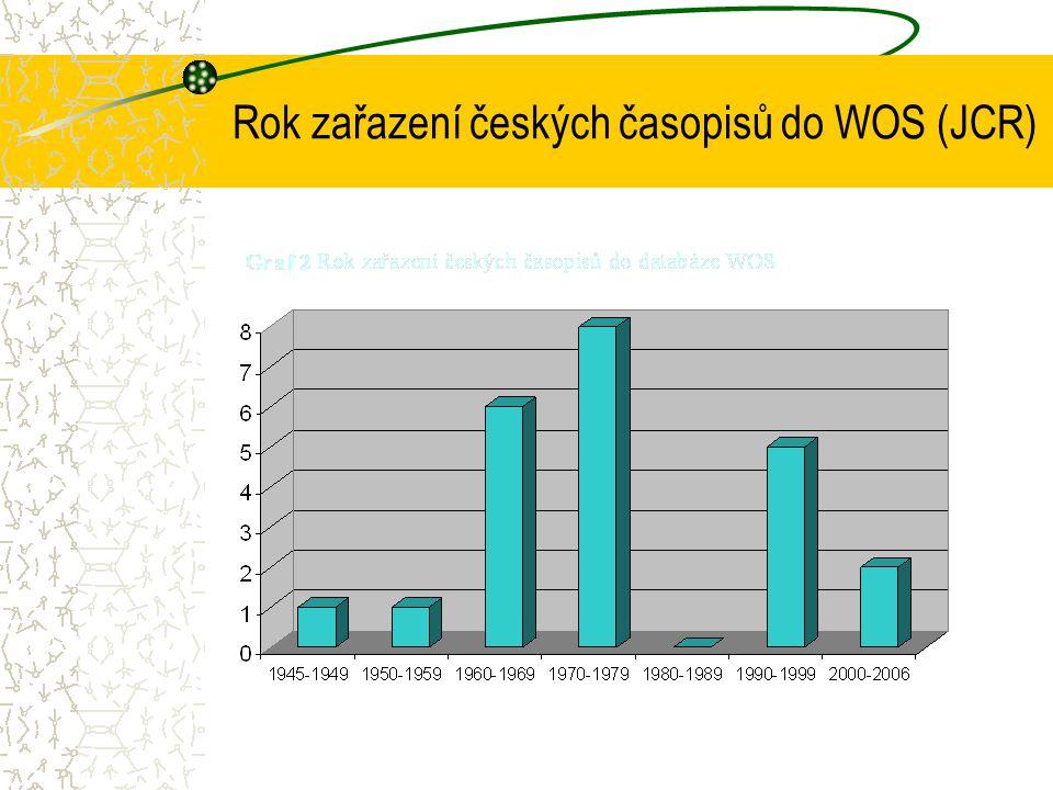 Rok zařazení českých časopisů do WOS (JCR)