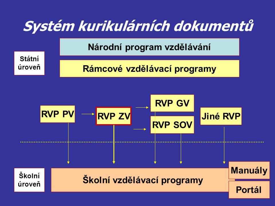Struktura RVP ZV Část A Vymezení RVP ZV Část B Charakteristika oboru základní vzdělávání - odkazy na zákon Část C Pojetí a cíle RVP ZV Klíčové kompetence Vzdělávací oblasti Průřezová témata Rámcový učební plán Část D Vzdělávání žáků se spec.