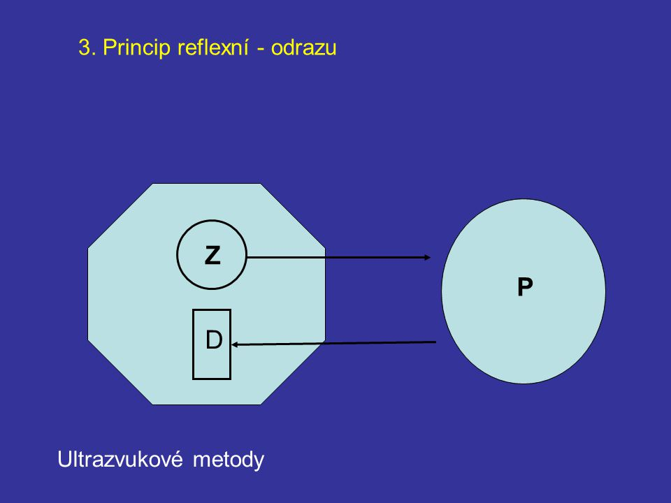 3. Princip reflexní - odrazu Z D PP Ultrazvukové metody