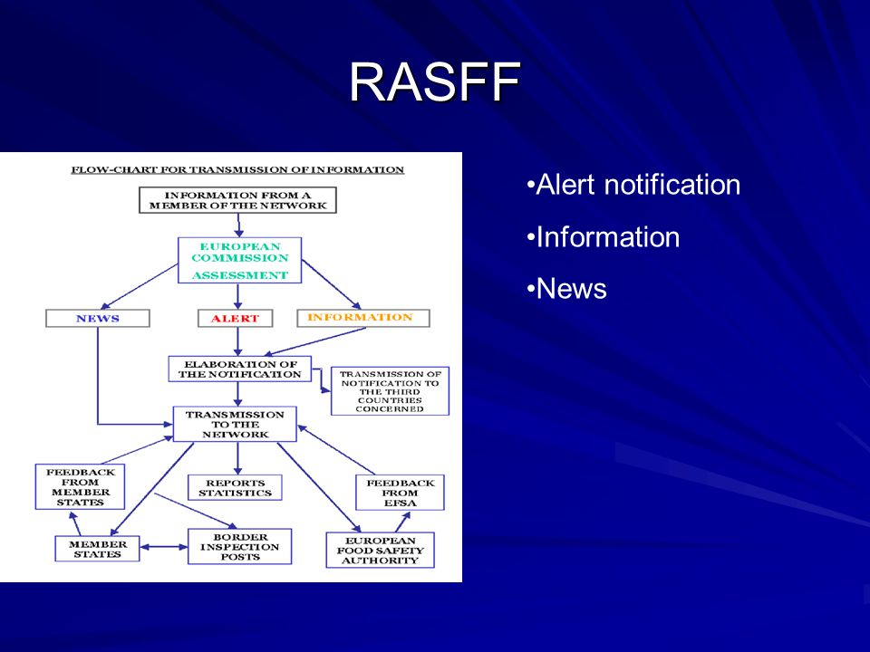 RASFF Alert notification Information News