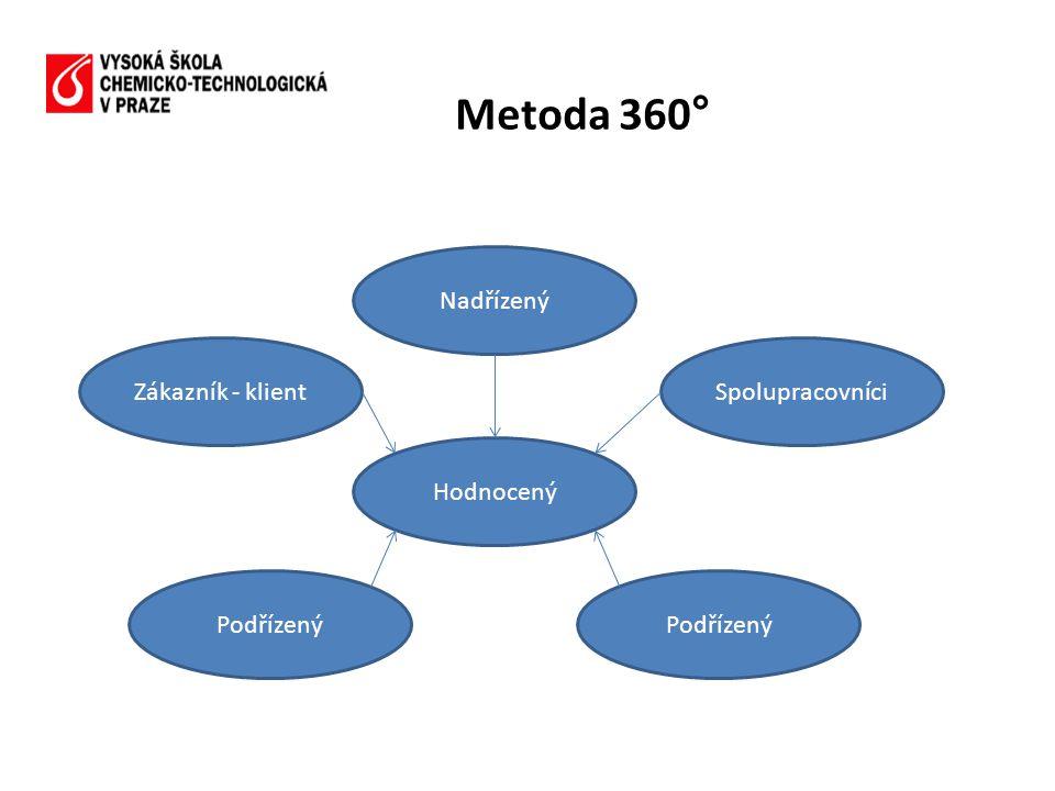 Metoda 360° Zákazník - klientSpolupracovníci Podřízený Nadřízený Hodnocený