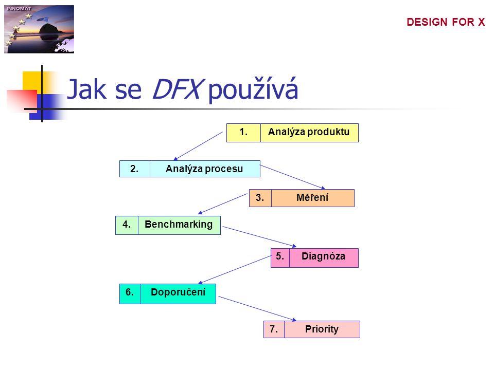 DESIGN FOR X Jak se DFX používá 1.Analýza produktu2.2.Analýza procesu3.Měření6.Doporučení5.Diagnóza4.Benchmarking7.Priority