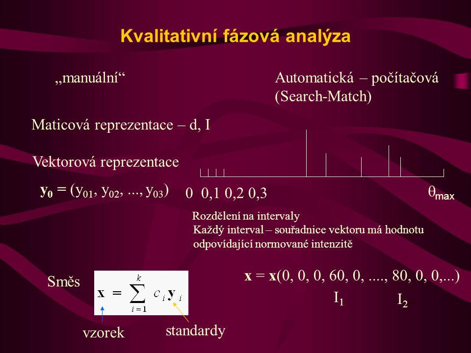 Určení koeficientů c i Metoda nejmenších čtverců Hledání minima Soustava normálních rovnic cici Ortogonální projekce x na podprostor  0 prostoru  (všechny standardy) Redukce prostoru  na  0.