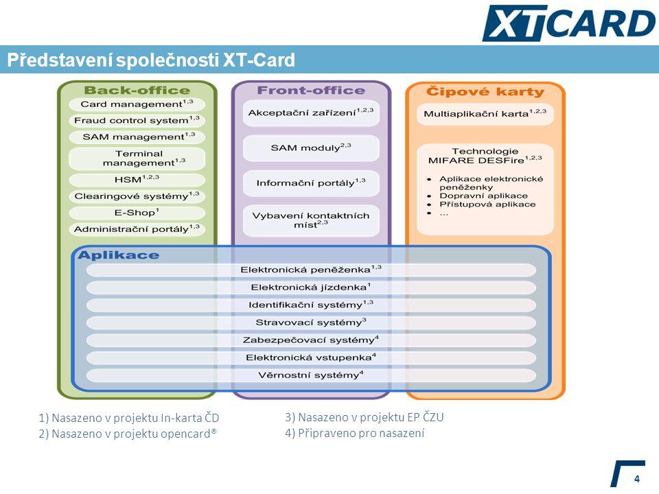 Představení společnosti XT-Card 4 1) Nasazeno v projektu In-karta ČD 2) Nasazeno v projektu opencard® 3) Nasazeno v projektu EP ČZU 4) Připraveno pro nasazení