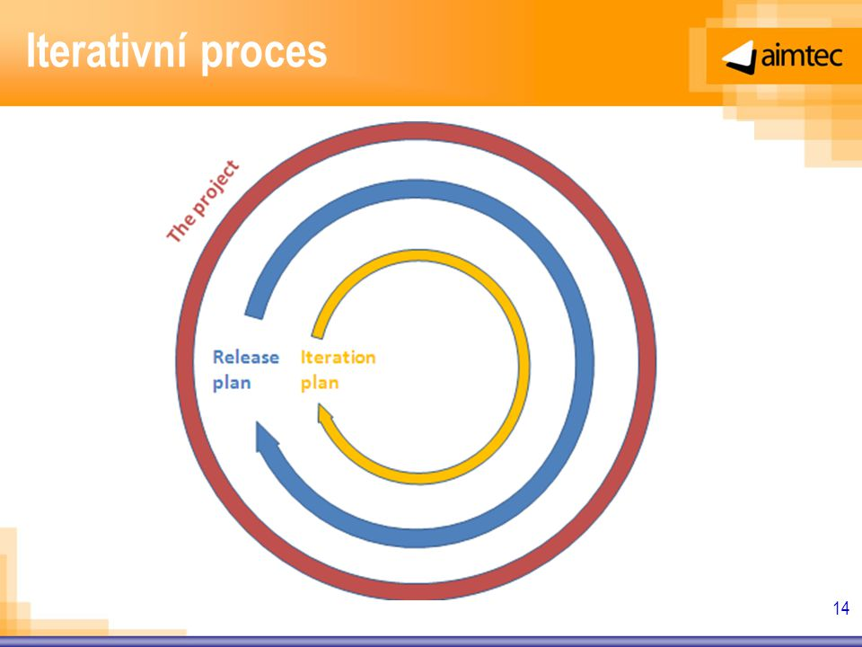 Iterativní proces 14