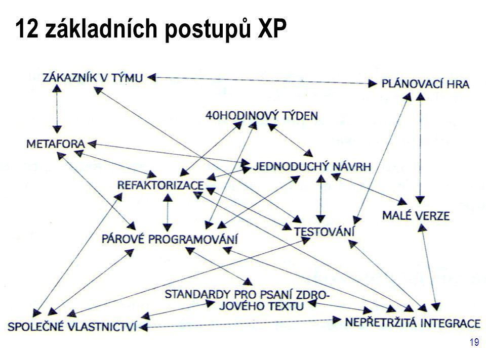 19 12 základních postupů XP