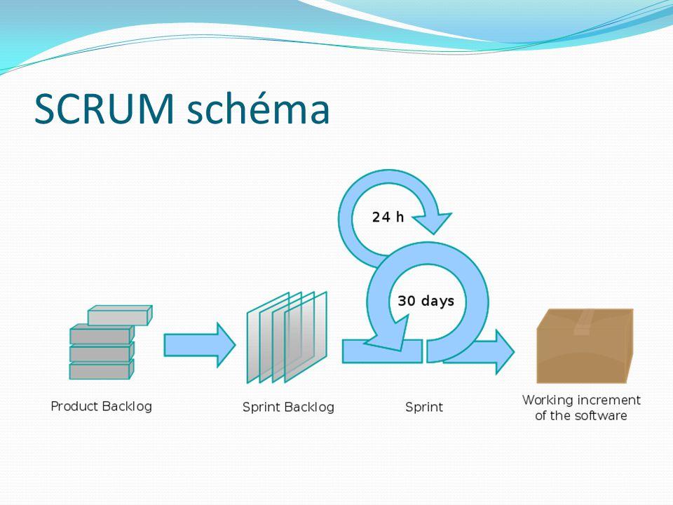 Principy SCRUM Neexistuje žádný manažerv klasickém pojetí Aktivity týmu řídí SCRUM master Tým se podílí na plánování Úkoly se nezadávají, úkoly si berete 15 min SCRUM schúze každý den