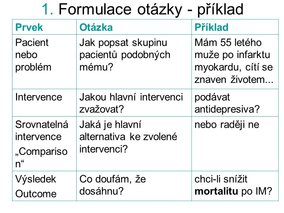 1. Formulace otázky - příklad PrvekOtázkaPříklad Pacient nebo problém Jak popsat skupinu pacientů podobných mému? Mám 55 letého muže po infarktu myoka