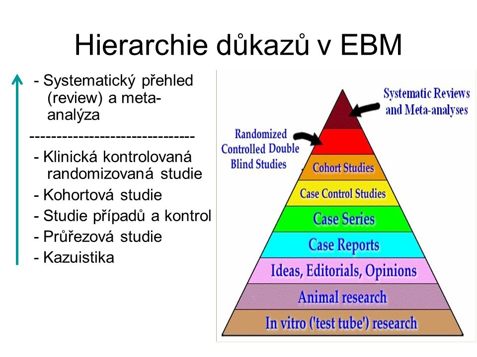 Hierarchie důkazů v EBM - Systematický přehled (review) a meta- analýza ------------------------------- - Klinická kontrolovaná randomizovaná studie -