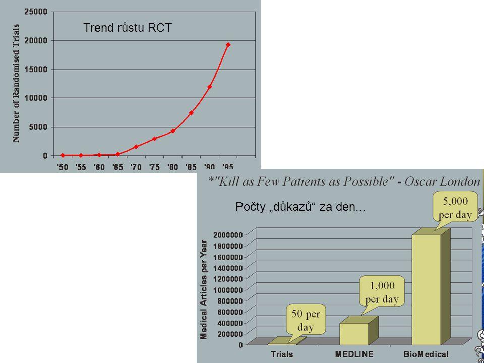 """Trend růstu RCT Počty """"důkazů"""" za den..."""