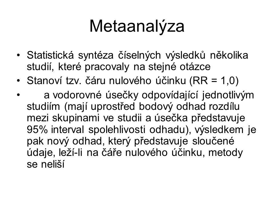 Metaanalýza Statistická syntéza číselných výsledků několika studií, které pracovaly na stejné otázce Stanoví tzv. čáru nulového účinku (RR = 1,0) a vo