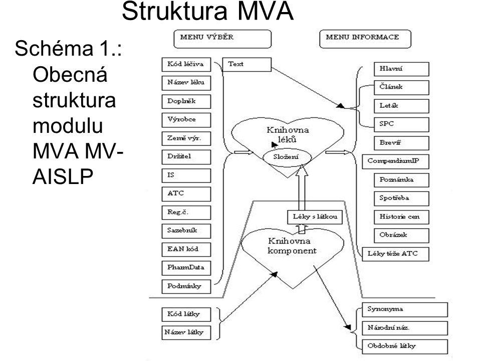 Struktura MVA Schéma 1.: Obecná struktura modulu MVA MV- AISLP