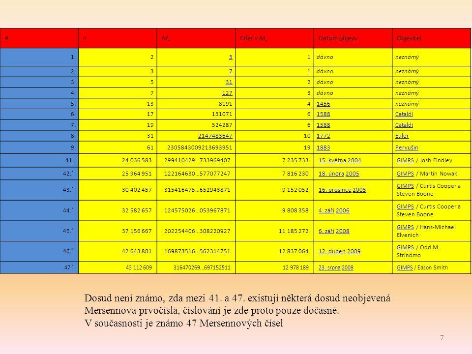 7 #nMnMn Cifer v M n Datum objevuObjevitel 1.231dávnoneznámý 2.371dávnoneznámý 3.5312dávnoneznámý 4.71273dávnoneznámý 5.13819141456neznámý 6.171310716