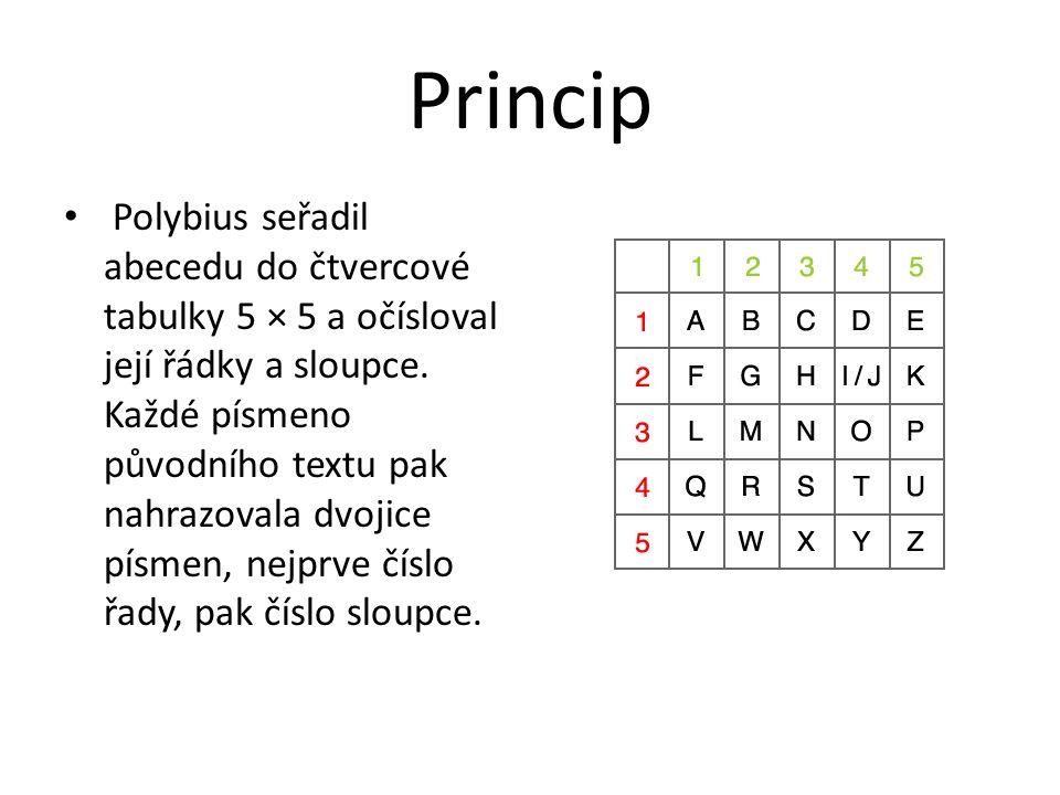 Princip Polybius seřadil abecedu do čtvercové tabulky 5 × 5 a očísloval její řádky a sloupce. Každé písmeno původního textu pak nahrazovala dvojice pí