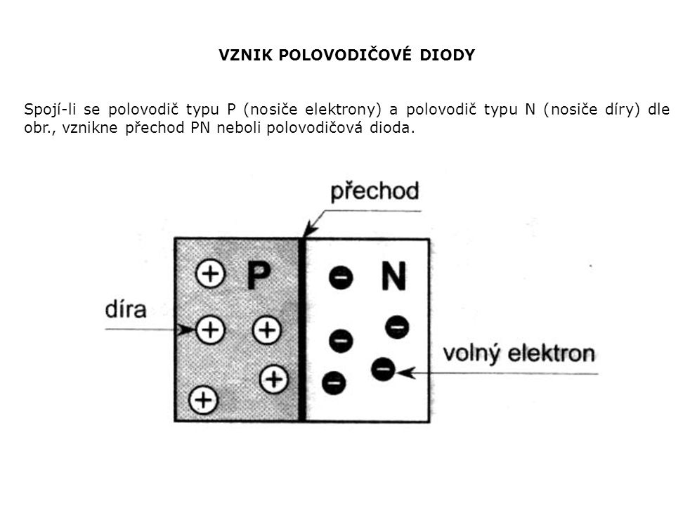 VZNIK POLOVODIČOVÉ DIODY Spojí-li se polovodič typu P (nosiče elektrony) a polovodič typu N (nosiče díry) dle obr., vznikne přechod PN neboli polovodičová dioda.