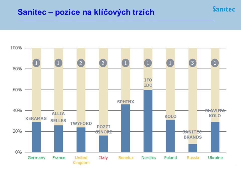 """3 Sanitec - pozice v ČR Sanitec Hlavní konkurent Ostatní """"2"""