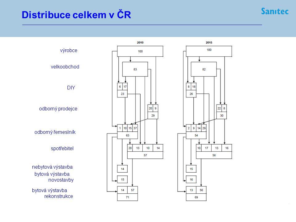 15 ● střednědobé plánování --- ● zachování a rozvoj třístupňového distribučního systému systémovou podporou především: ● odborný distributor ● odborný montážník --- ● architekt a projektant ● odborný novinář --- ● maximální koncentrace na klíčový produkt (sanitární keramika) ● důrazný rozvoj vedlejších produktů (B&S) ● aplikace především exkluzivních produktů, limitovaně private labels ● oborová diversifikace --- ● koncentrace na klíčové brandy a jejich individuální rozvoj Business strategie Sanitec