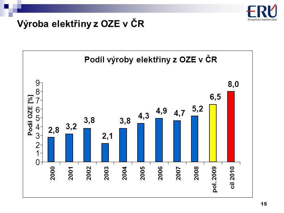 15 Výroba elektřiny z OZE v ČR Podíl výroby elektřiny z OZE v ČR 2,8 3,2 3,8 2,1 3,8 4,3 4,9 4,7 5,2 6,5 8,0 0 1 2 3 4 5 6 7 8 9 200020012002 200320042005200620072008 pol.