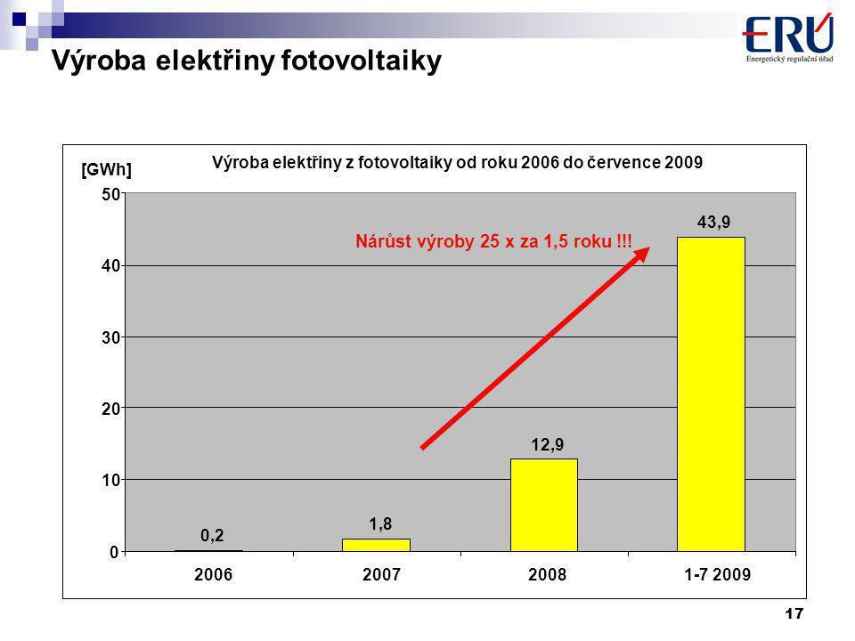 17 0,2 1,8 12,9 43,9 0 10 20 30 40 50 2006200720081-7 2009 [GWh] Výroba elektřiny fotovoltaiky Nárůst výroby 25 x za 1,5 roku !!.