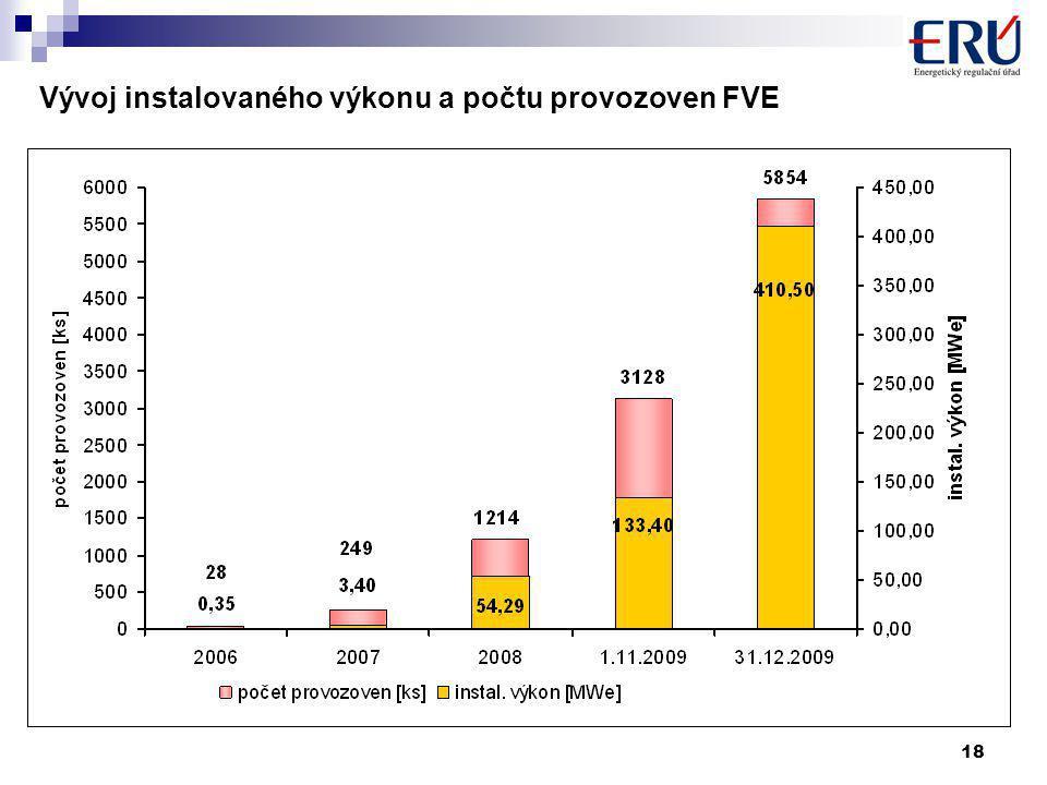 18 Vývoj instalovaného výkonu a počtu provozoven FVE