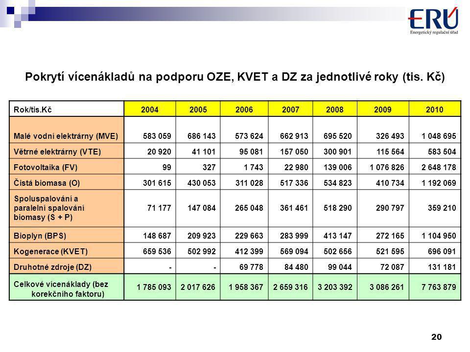 20 Pokrytí vícenákladů na podporu OZE, KVET a DZ za jednotlivé roky (tis.