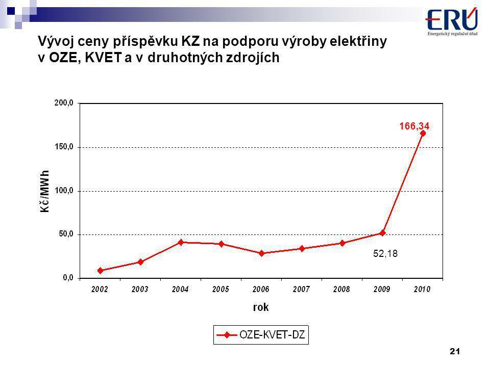 21 Vývoj ceny příspěvku KZ na podporu výroby elektřiny v OZE, KVET a v druhotných zdrojích 52,18 166,34