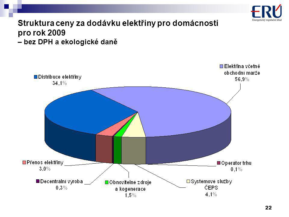 22 Struktura ceny za dodávku elektřiny pro domácnosti pro rok 2009 – bez DPH a ekologické daně