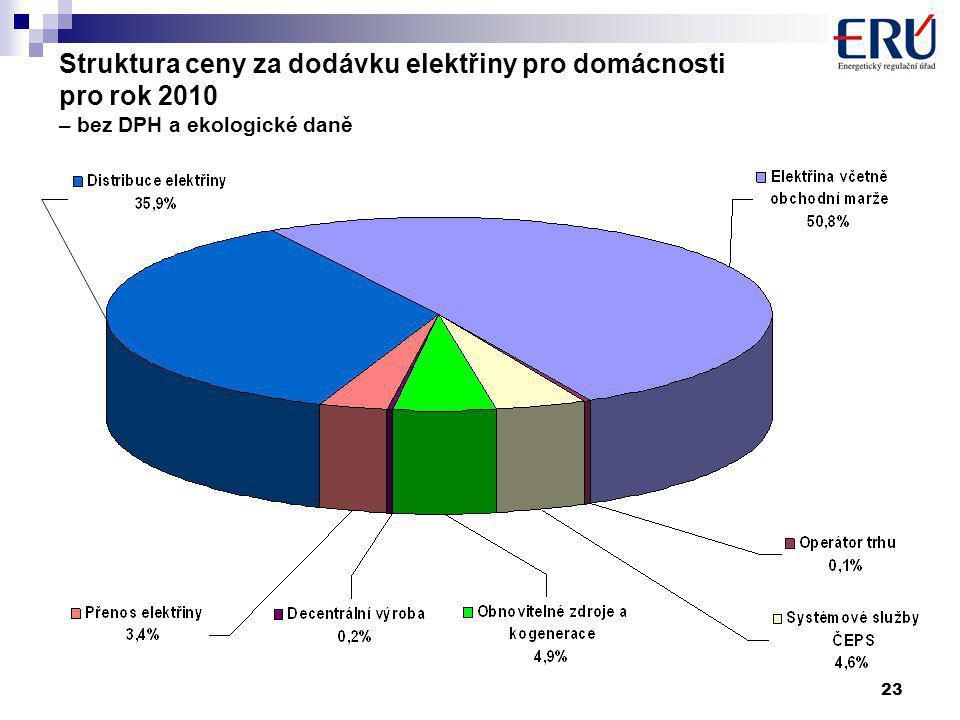 23 Struktura ceny za dodávku elektřiny pro domácnosti pro rok 2010 – bez DPH a ekologické daně