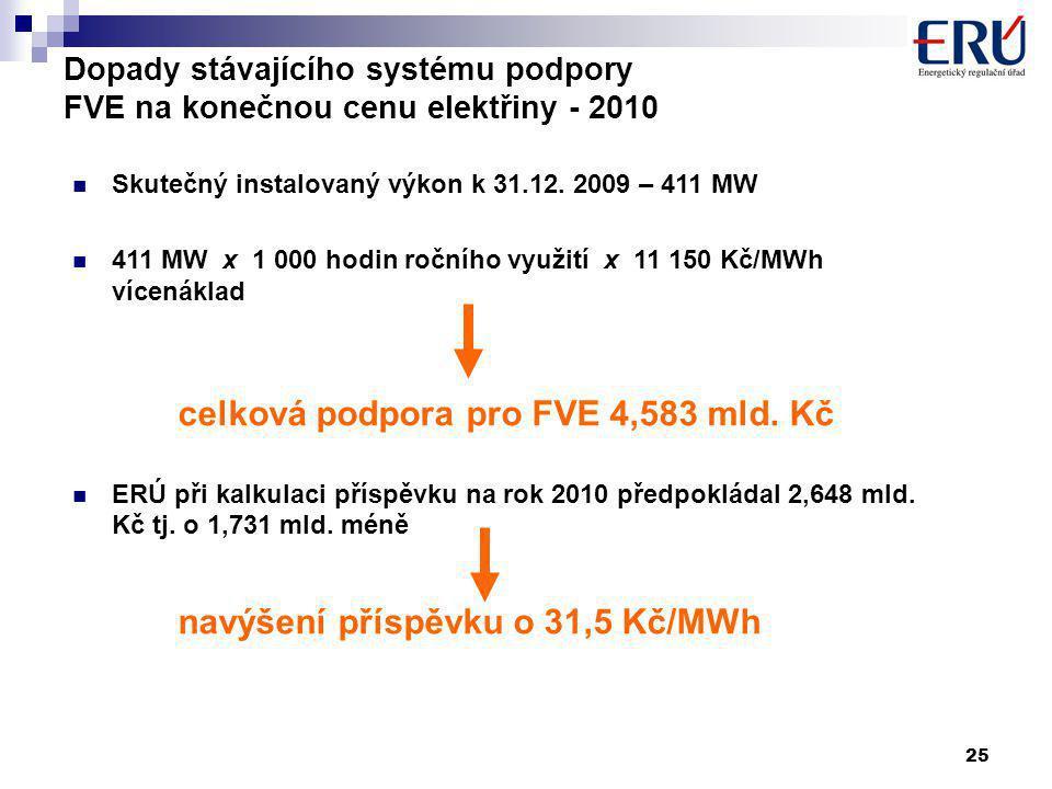 25 Dopady stávajícího systému podpory FVE na konečnou cenu elektřiny - 2010 Skutečný instalovaný výkon k 31.12.