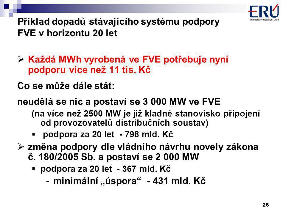 26 Příklad dopadů stávajícího systému podpory FVE v horizontu 20 let  Každá MWh vyrobená ve FVE potřebuje nyní podporu více než 11 tis.