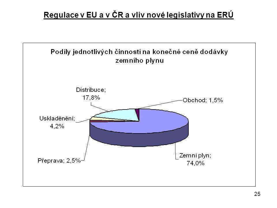 25 Regulace v EU a v ČR a vliv nové legislativy na ERÚ