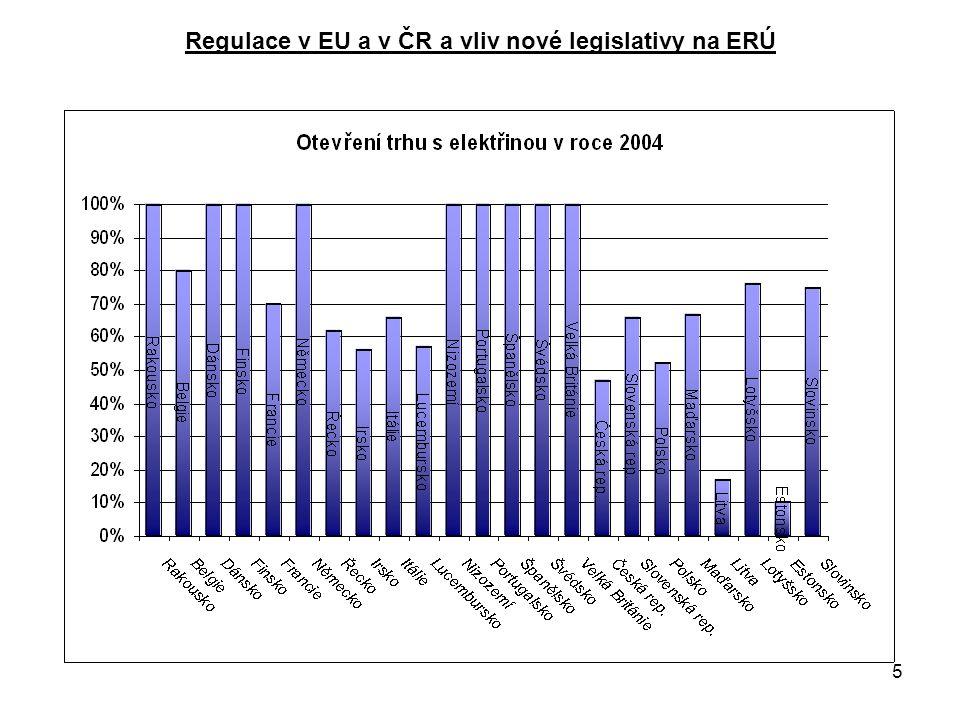 16 Regulace v EU a v ČR a vliv nové legislativy na ERÚ –rozdíl je ve způsobu meziročního nárůstu stálých ekonomických oprávněných nákladů a přiměřeného zisku –omezení meziročního nárůstu celkové výše stálých nákladů a zisku – týká se jen cen pod úrovní ceny –závazné podmínky pro tvorbu cen od 1.