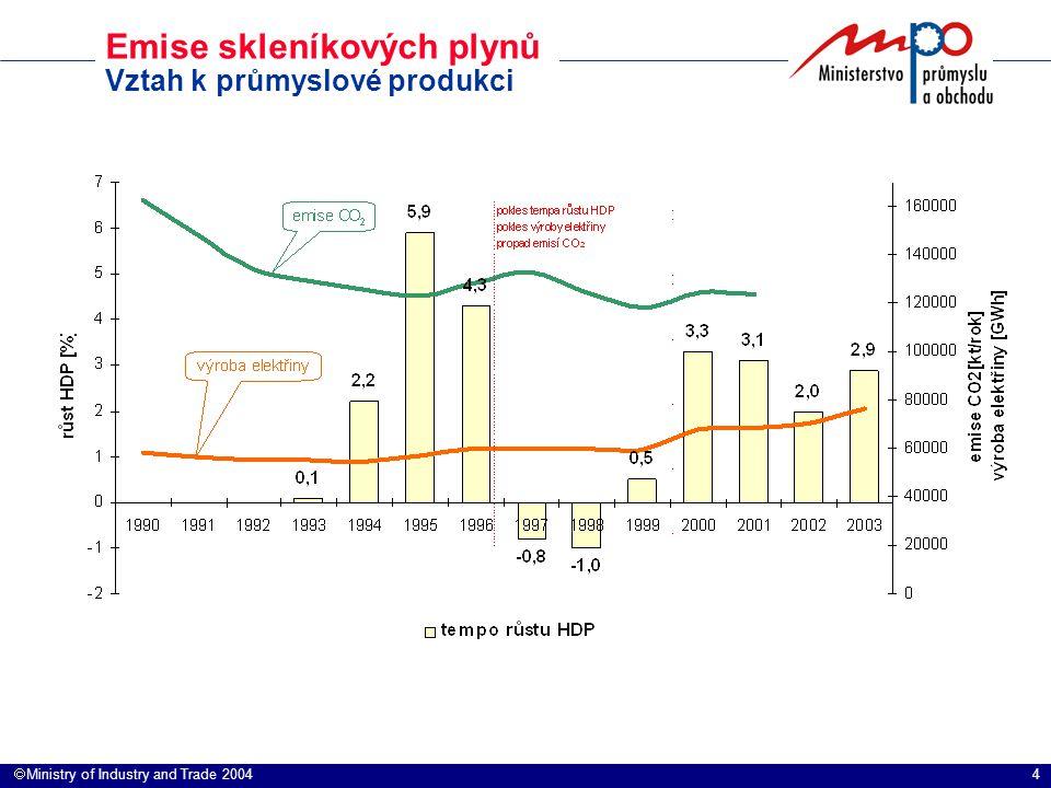 4  Ministry of Industry and Trade 2004 Emise skleníkových plynů Vztah k průmyslové produkci