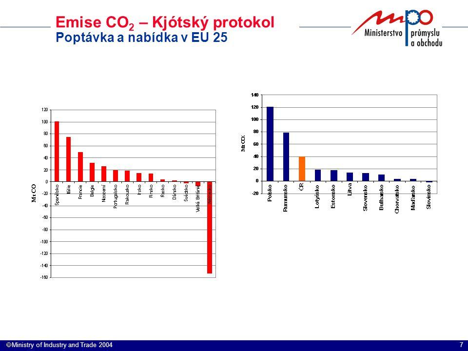 7  Ministry of Industry and Trade 2004 Emise CO 2 – Kjótský protokol Poptávka a nabídka v EU 25