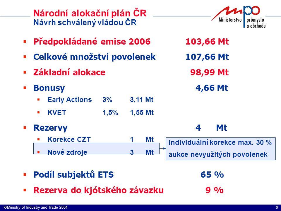 9  Ministry of Industry and Trade 2004  Předpokládané emise 2006103,66 Mt  Celkové množství povolenek107,66 Mt  Základní alokace 98,99 Mt  Bonus
