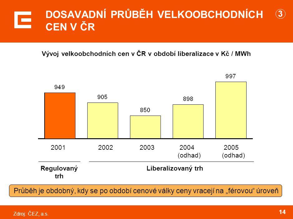 Zdroj:ČEZ, a.s. 14 DOSAVADNÍ PRŮBĚH VELKOOBCHODNÍCH CEN V ČR 2002 2001 Regulovaný trh Liberalizovaný trh 2003 2004 (odhad) Vývoj velkoobchodních cen v