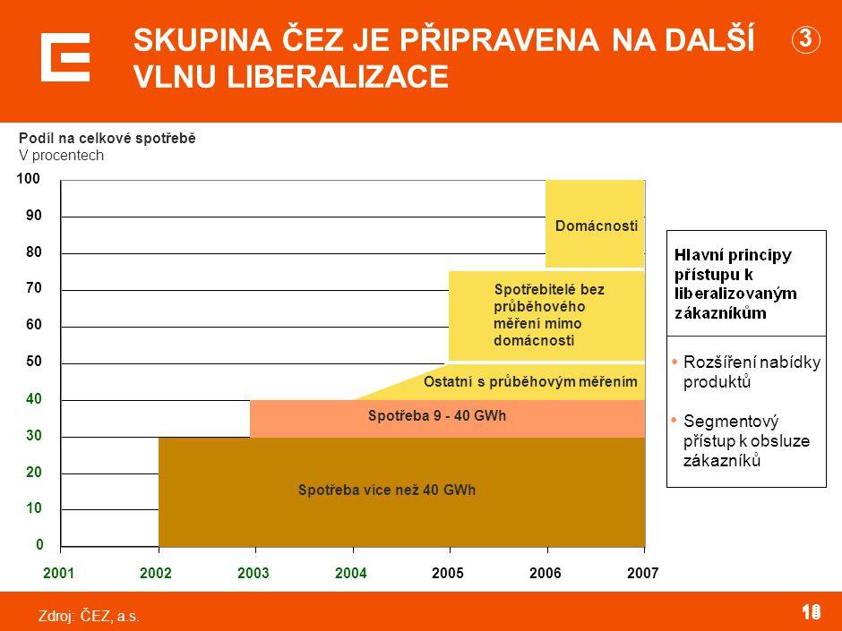Zdroj:ČEZ, a.s. 18 0 10 20 30 40 50 60 70 80 90 100 2001200220032004200520062007 Spotřeba více než 40 GWh Spotřeba 9 - 40 GWh Domácnosti Ostatní s prů