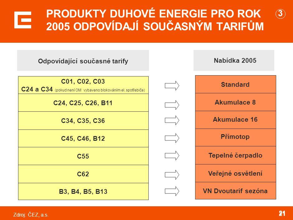 Zdroj:ČEZ, a.s. 21 PRODUKTY DUHOVÉ ENERGIE PRO ROK 2005 ODPOVÍDAJÍ SOUČASNÝM TARIFŮM VN Dvoutarif sezóna Veřejné osvětlení Tepelné čerpadlo Přímotop A