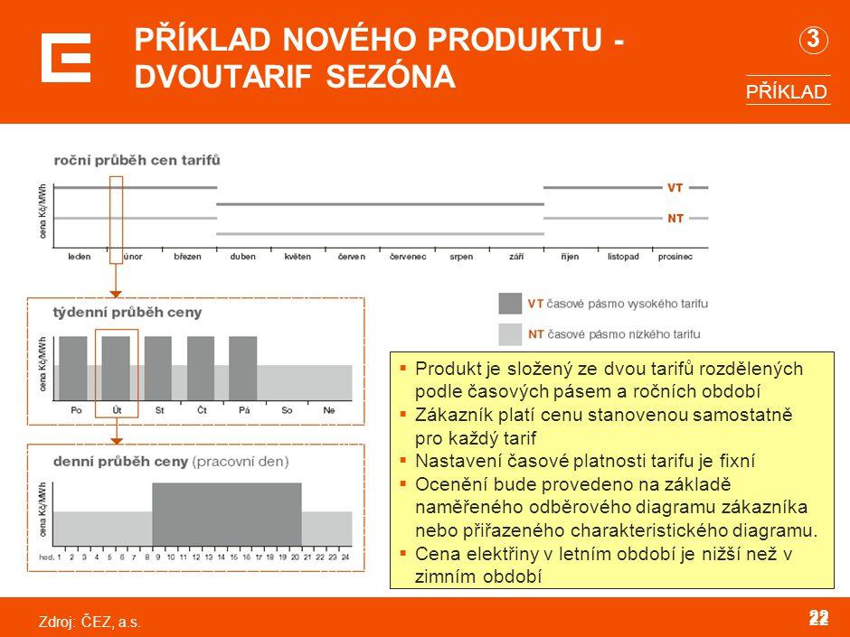 Zdroj:ČEZ, a.s. 22 PŘÍKLAD NOVÉHO PRODUKTU - DVOUTARIF SEZÓNA  Produkt je složený ze dvou tarifů rozdělených podle časových pásem a ročních období 