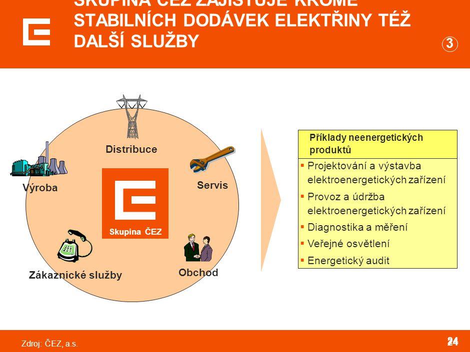 Zdroj:ČEZ, a.s. 24 SKUPINA ČEZ ZAJIŠŤUJE KROMĚ STABILNÍCH DODÁVEK ELEKTŘINY TÉŽ DALŠÍ SLUŽBY  Projektování a výstavba elektroenergetických zařízení 