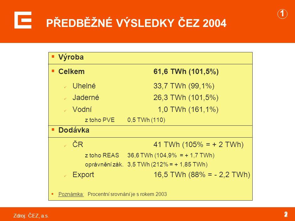 Zdroj:ČEZ, a.s. 2 2 PŘEDBĚŽNÉ VÝSLEDKY ČEZ 2004  Výroba  Celkem61,6 TWh (101,5%) Uhelné 33,7 TWh (99,1%) Jaderné26,3 TWh (101,5%) Vodní 1,0 TWh (161