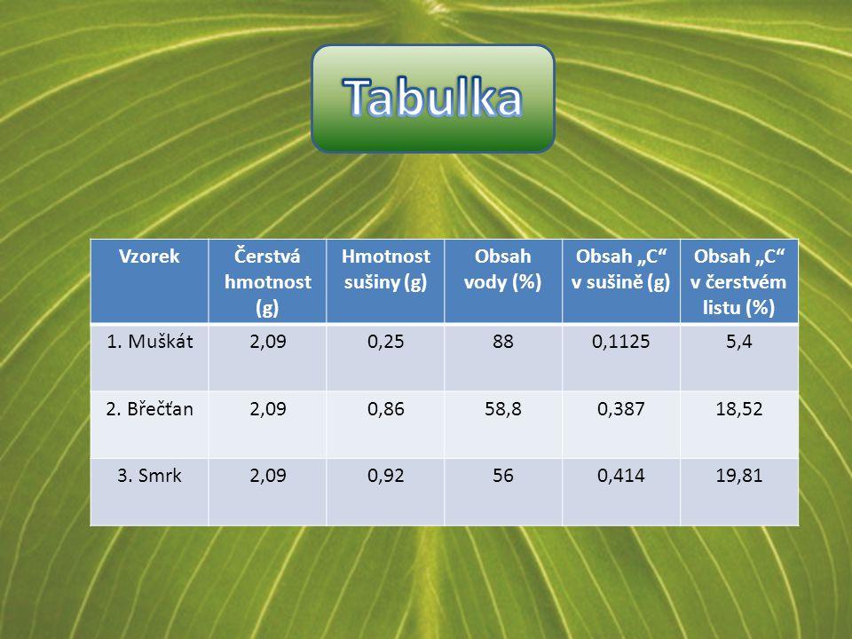 "VzorekČerstvá hmotnost (g) Hmotnost sušiny (g) Obsah vody (%) Obsah ""C v sušině (g) Obsah ""C v čerstvém listu (%) 1."