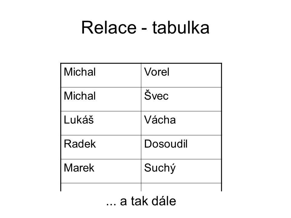 Relace - tabulka MichalVorel MichalŠvec LukášVácha RadekDosoudil MarekSuchý... a tak dále
